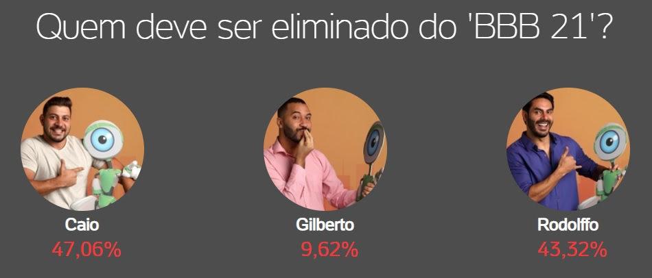 bbb, bbb21, bbb 21, big brother brasil, enquete, enquete bbb, enquete uol bbb 21, como votar, gshow, parcial, prévia, rodolffo, caio, parcial final, 06-04