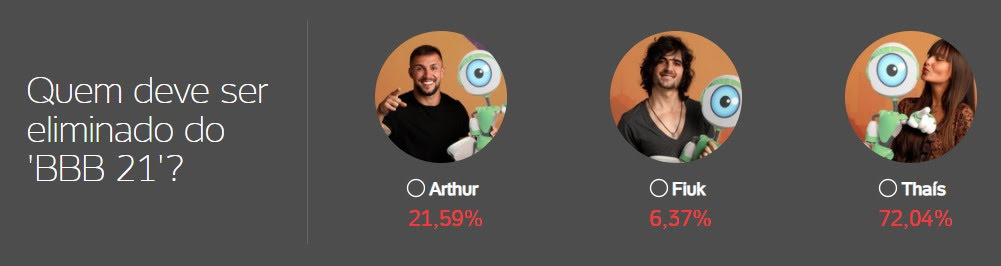 bbb, bbb21, bbb 21, big brother brasil, enquete, enquete bbb, enquete uol bbb 21, como votar, gshow, parcial, thaís, 11-04